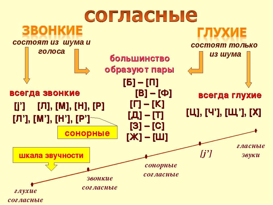 Что такое сонорный звук в фонетическом разборе. что такое сонорный звук в логопедии и русском языке