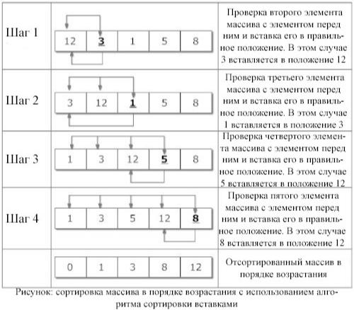 описание алгоритмов сортировки и сравнение их производительности