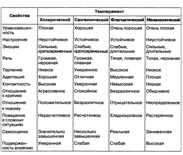 Темперамент — википедия. что такое темперамент