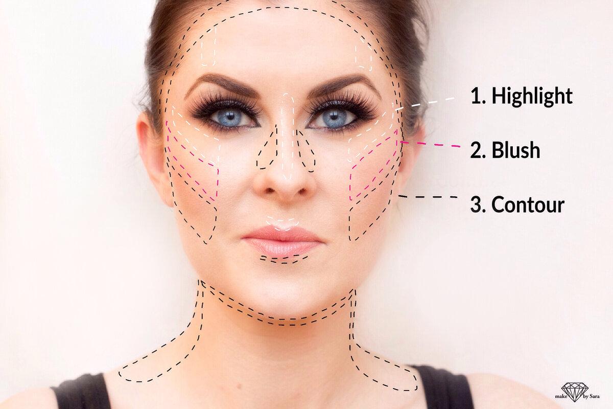Как правильно пользоваться хайлайтером для лица: схема нанесения и трюки визажистов