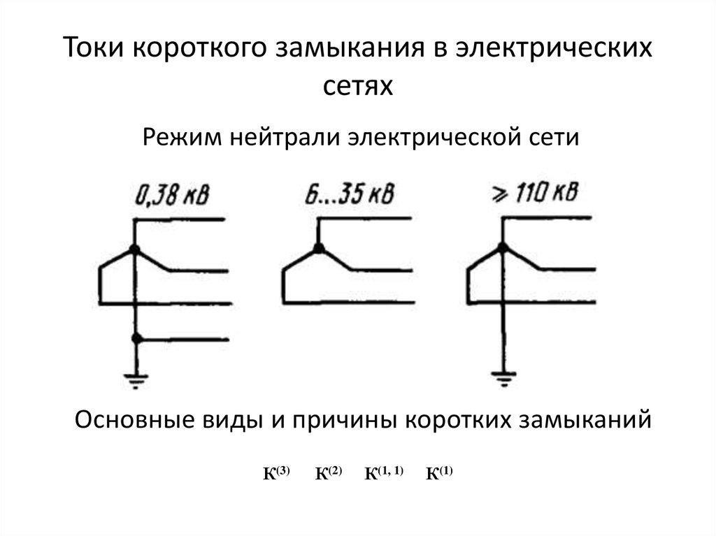 Короткие замыкания в электроустановках