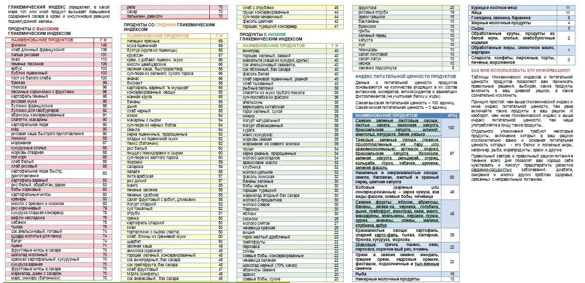 Гликемический индекс — что это? полная таблица продуктов