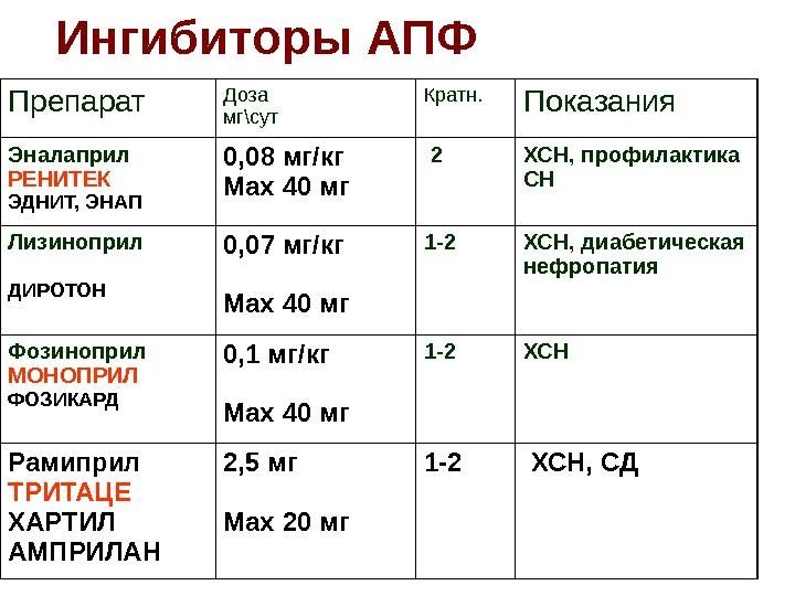 Ингибиторы апф: список препаратов и механизм действия ингибиторов ангиотензинпревращающего фермента