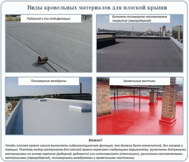 Виды и характеристики толя для крыши
