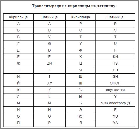Транслитерация и транслит переводчики онлайн, включая сервисы с правилами яндекса и гугла