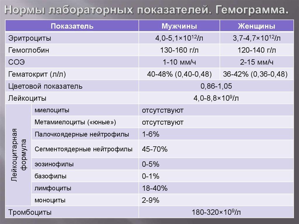 Диагностика ревматоидного артрита по титру аццп в крови
