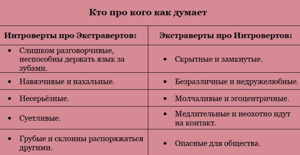 Экстраверт: что за тип личности, типы, карьера, плюсы и минусы характера | рейтинг клиник