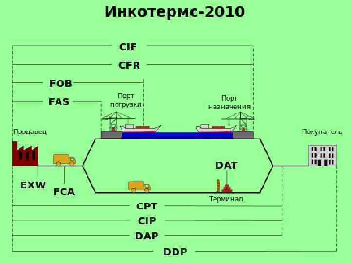 Условия поставки ddp инкотермс 2010