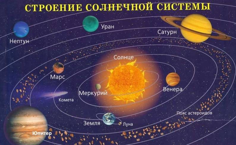 Планета юпитер: описание, интересные факты. погода на планете юпитер