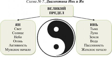 Инь янь: что это такое, значение и принципы этого символа?