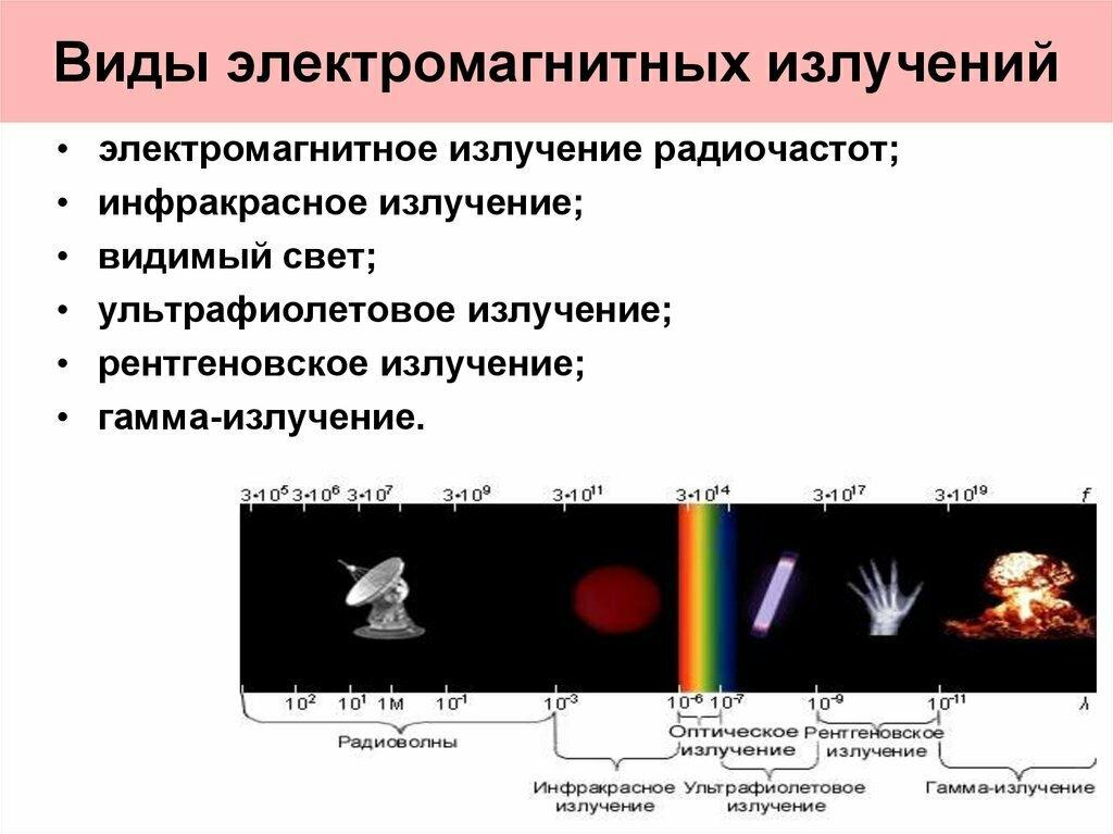 Электромагнитные волны – уравнение, структура кратко
