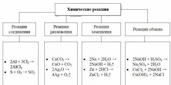 Урок 5. скорость химической реакции – himi4ka