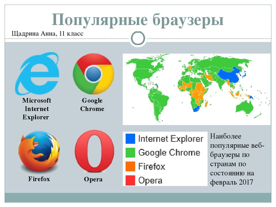 Что такое браузер? для чего нужен браузер?