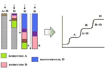 Хроматограф — принцип действия, виды хроматографов