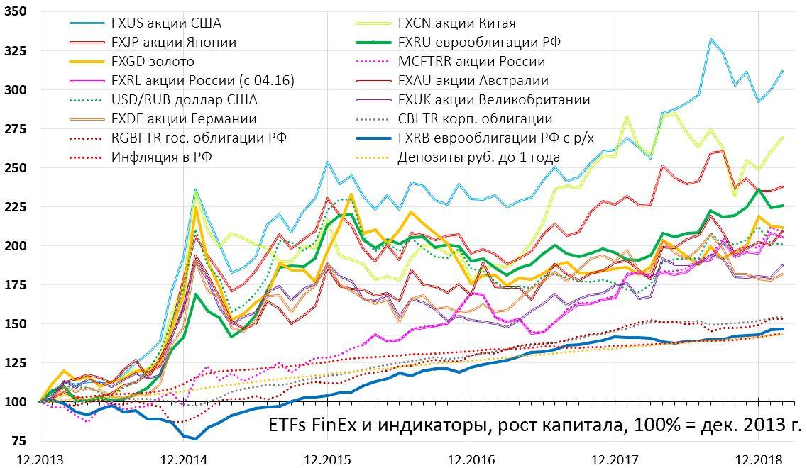 Fxgd etf фонд от finex - состав, что это такое, график и котировки, дивиденды