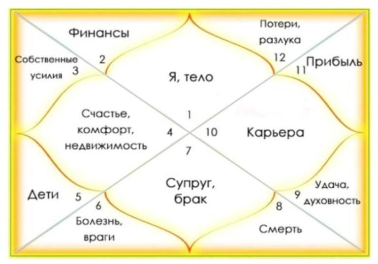 Натальная карта онлайн