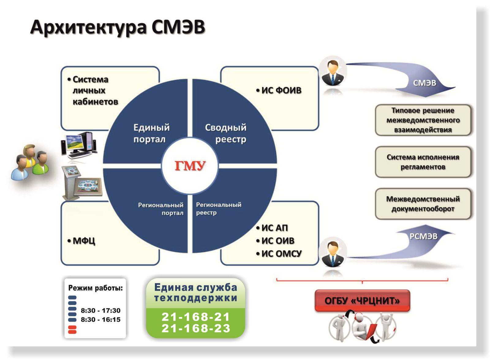 Система межведомственного электронного взаимодействия (смэв) описание и функции системы. информационные технологии