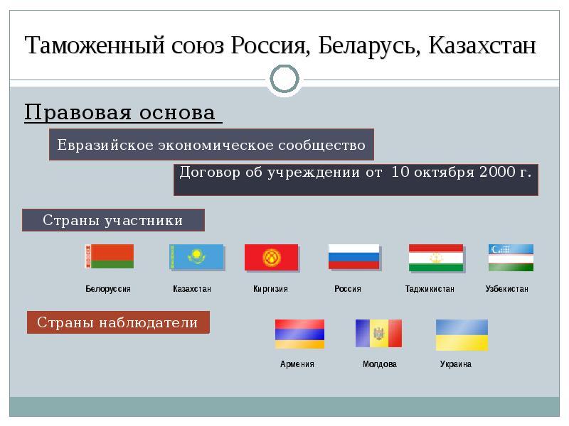 Страны, входящие в евразийский экономический союз