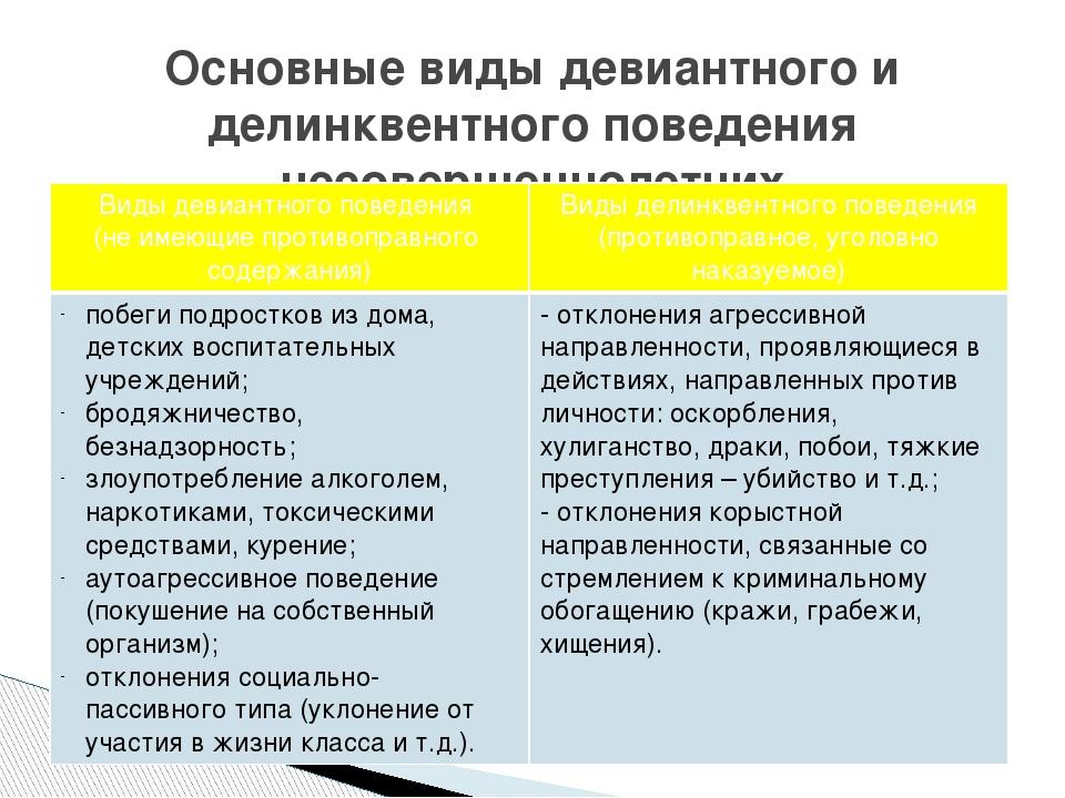 Девиантное поведение: виды, причины и проявления