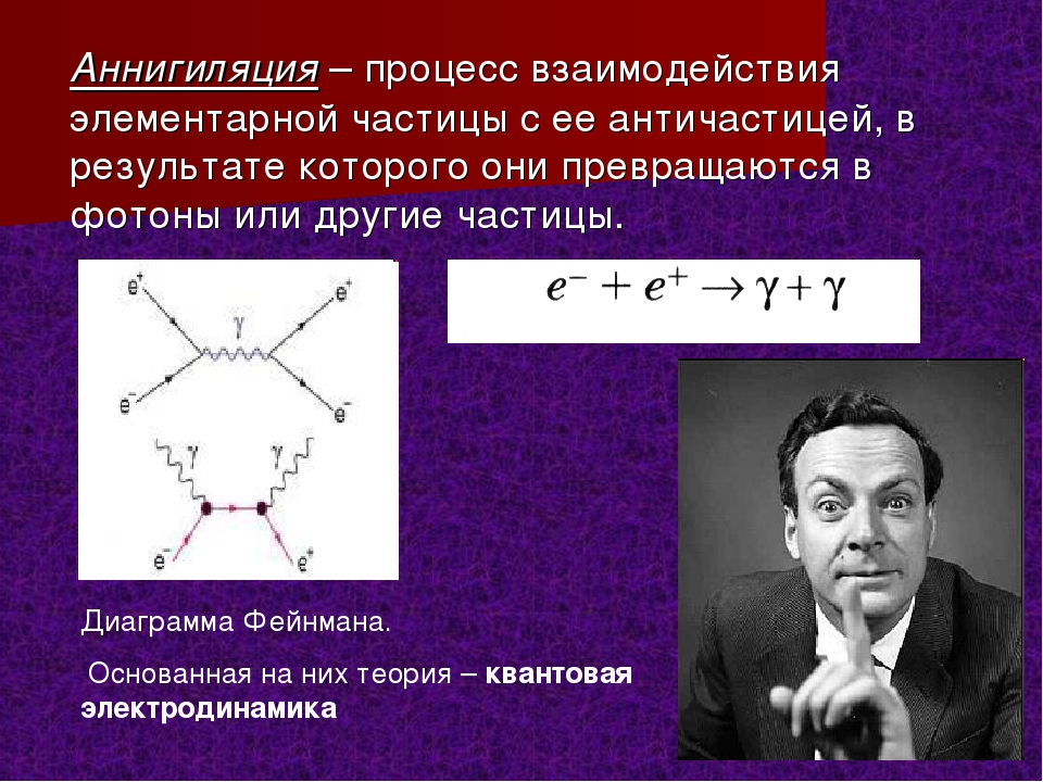Аннигиляция и материализация частиц и античастиц