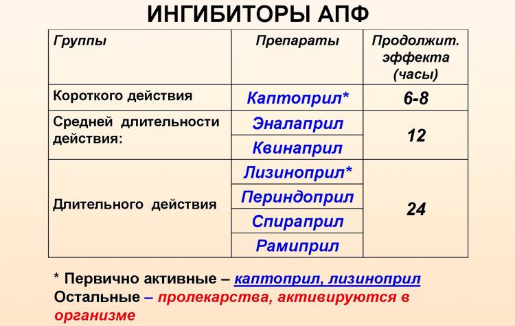 Ингибиторы апф: перечень препаратов