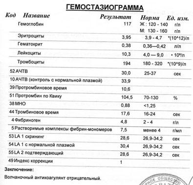 Что это за анализ - коагулограмма? расшифровка мно, ачтв, рфмк, пв. норма при беременности - medside.ru
