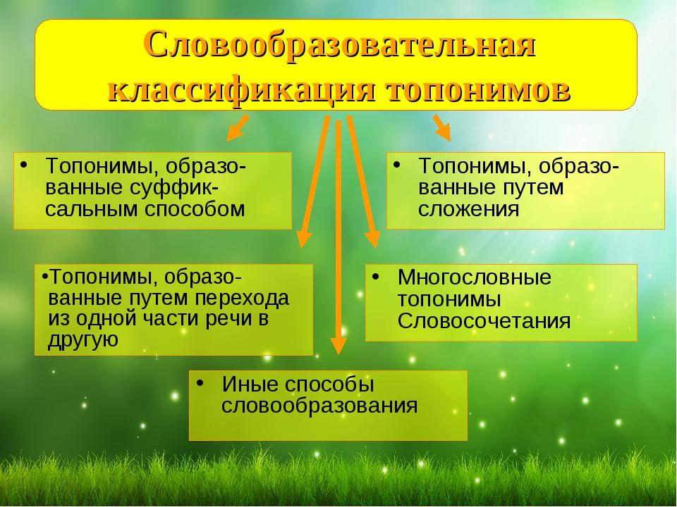Топонимика — википедия с видео // wiki 2