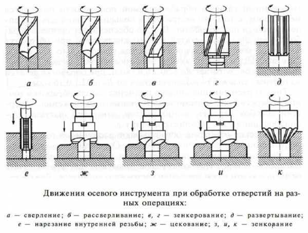 Развертка по металлу: характеристики, конструкция, изготовление своими руками, виды
