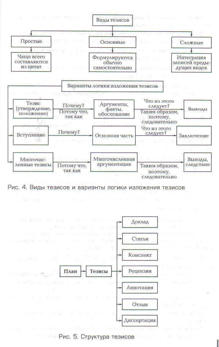 Как пишется тезис, что это такое и где встречается, как составить тезисный план