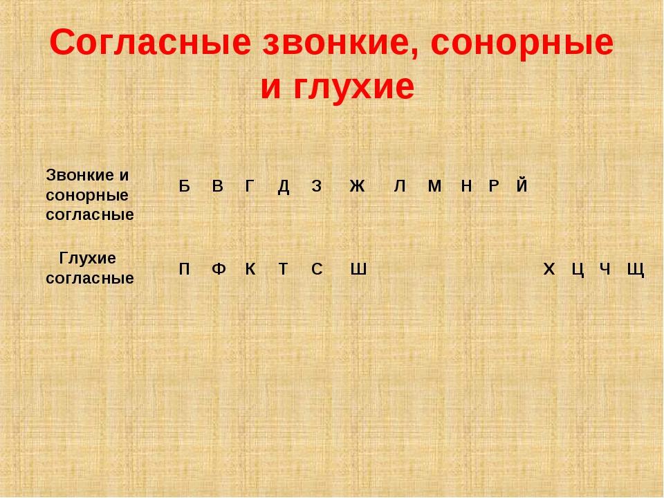 Сонорные согласные в русском языке: классификация и артикуляционные упражнения