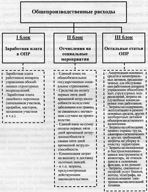 Переменные и постоянные затраты: понятие, примеры, учет, анализ - fin-az.ru