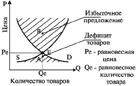 Глава 9. рыночное равновесие.