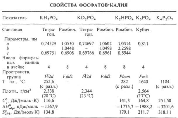 Пищевые фосфаты: обзор, свойства, правила применения