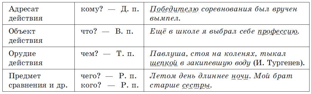 Значение слова «член»
