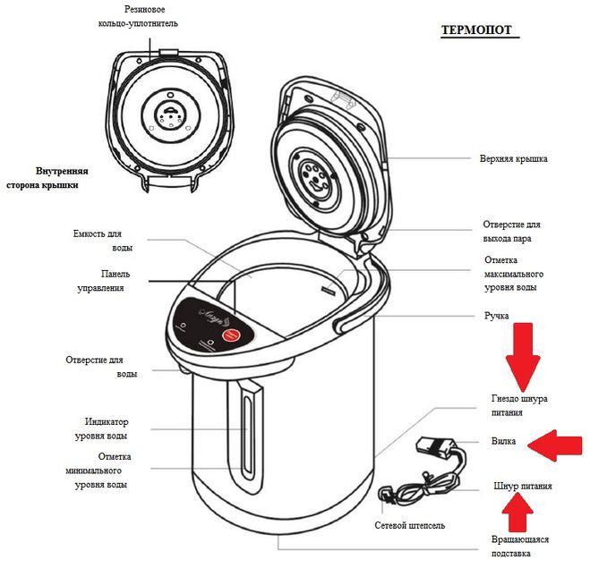 Термопот: что это такое и как он устроен, как выбрать термос для дома