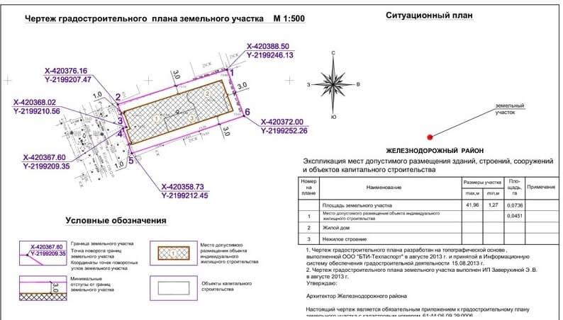 Рекомендации по оформлению схемы планировочной организации земельного участка при индивидуальном жилищном строительстве (разработаны мосгосстройнадзором) — комплекс градостроительной политики и строительства города москвы