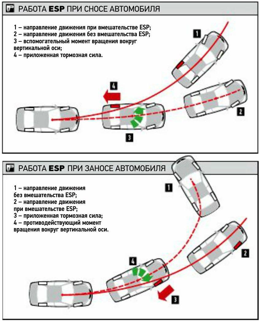 Что такое система asr в автомобиле