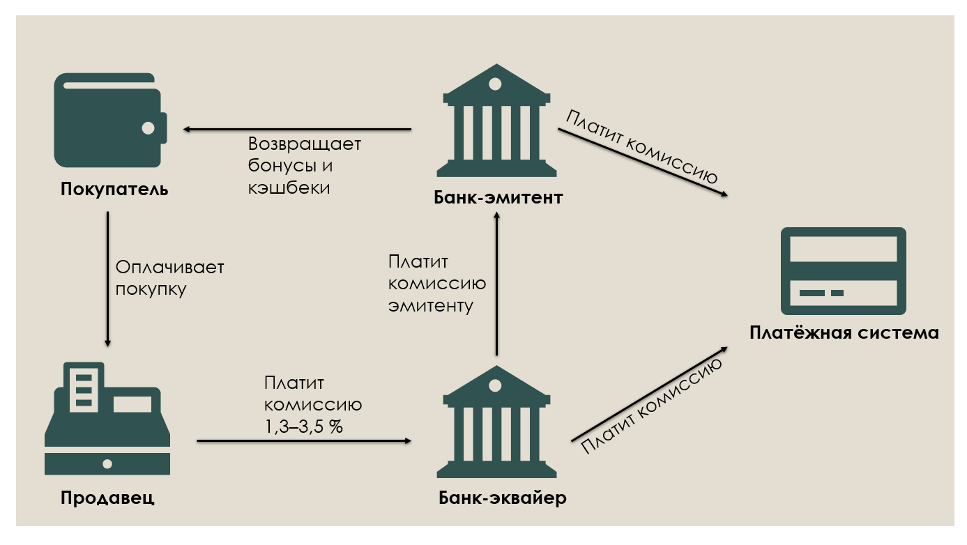 Что такое индекс банковской карты: для чего нужен и где смотреть