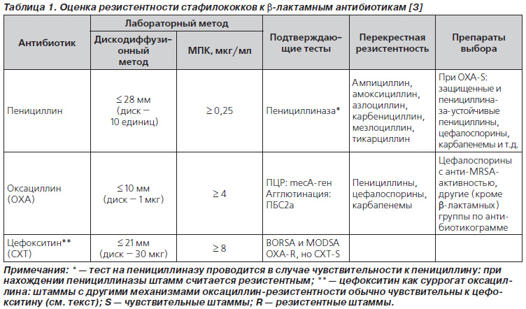 Стафилококковая инфекция: причины, признаки, диагностика, как лечить