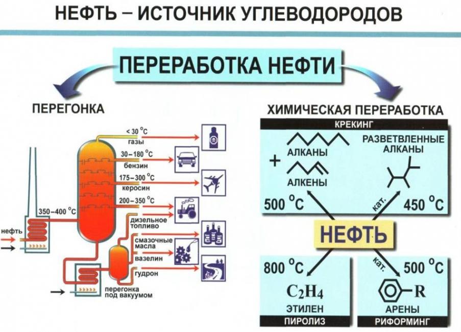 Углеводороды нефти: компоненты, состав, структура
