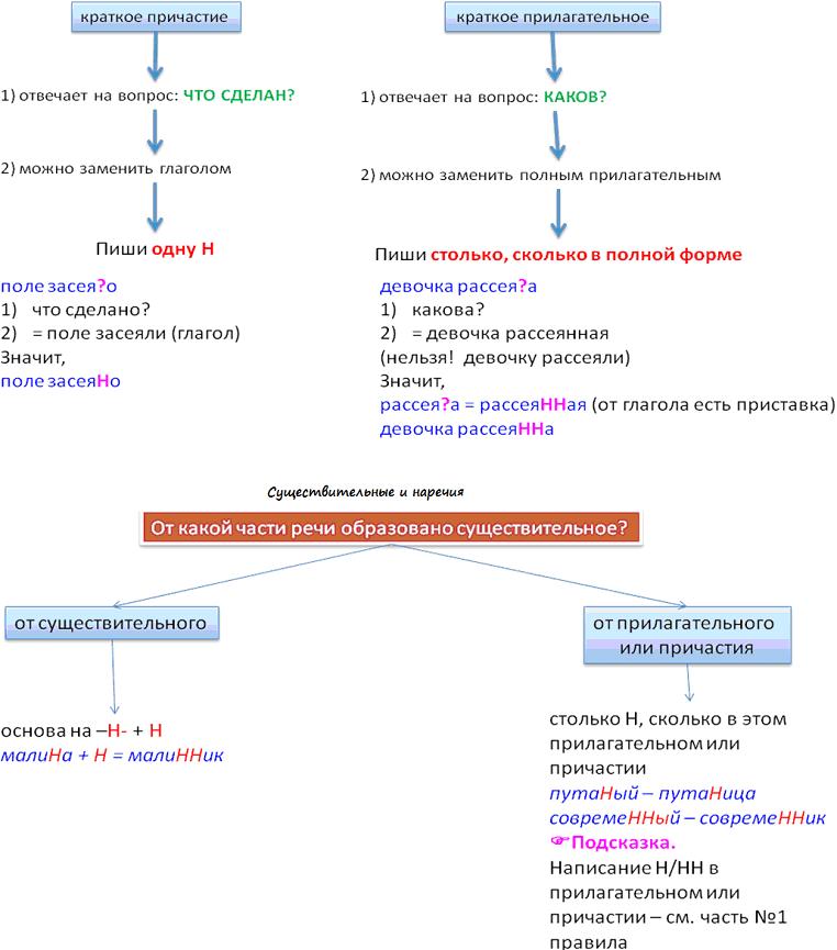 Сложный план текста