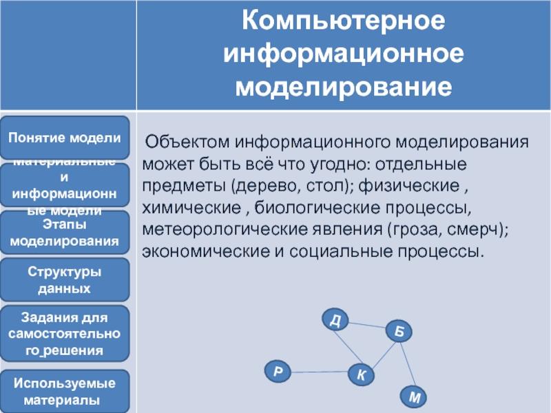 Примеры информационных моделей в школе :: syl.ru