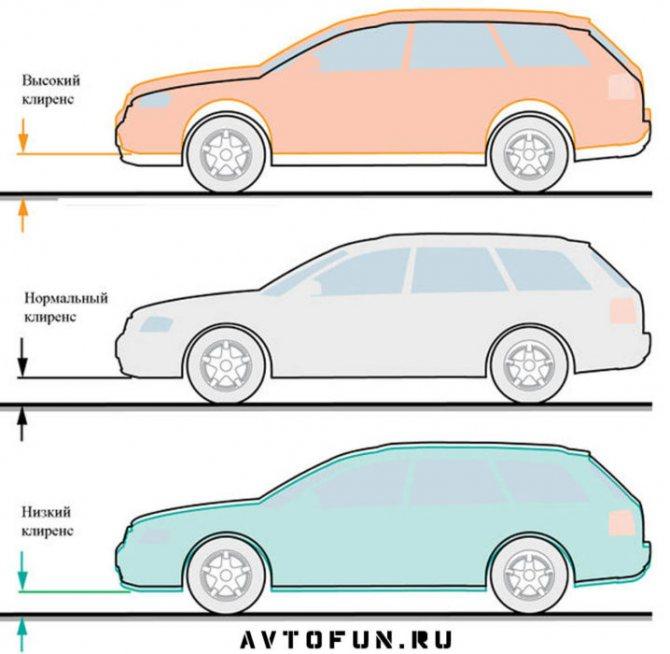 Клиренс что это такое в машине, как увеличить клиренс автомобиля