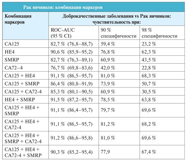 Онкомаркер са 125: норма, расшифровка результатов анализа