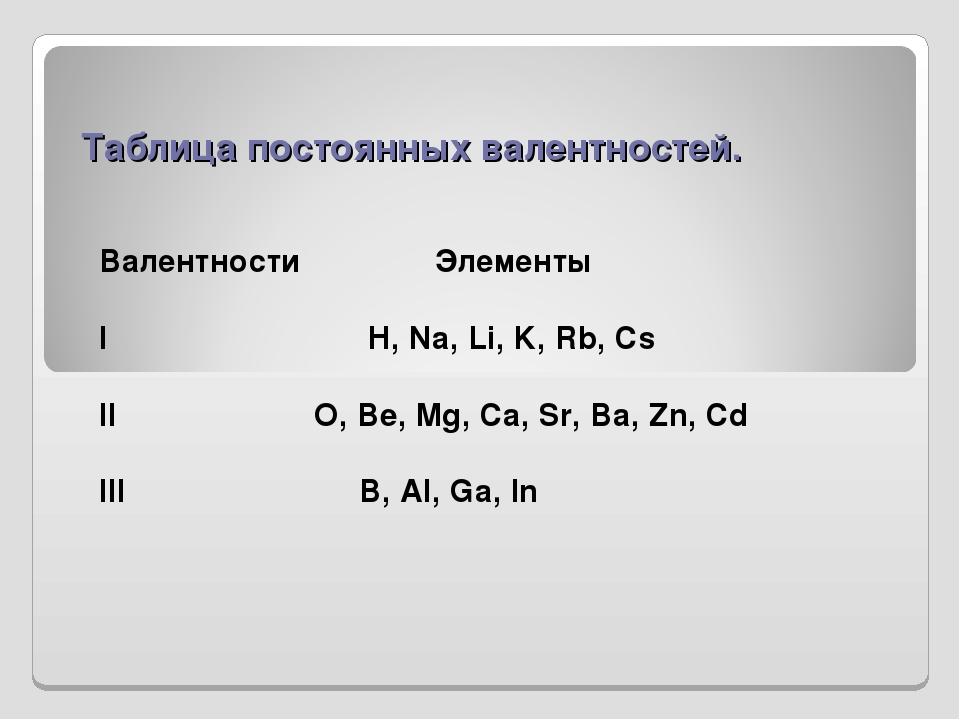 Валентность химических элементов: таблица или схема постоянной валентности в соединениях и как ее определить по формулам в 8 классе