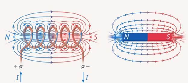 Магнитное поле — циклопедия