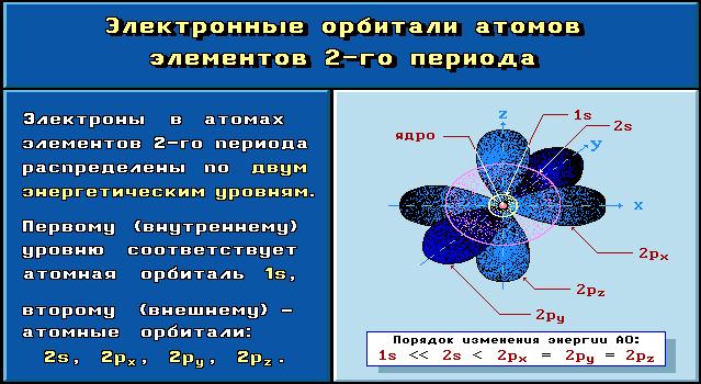 Строение атома | chemege.ru