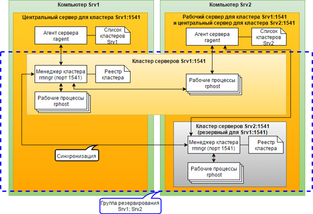 Кластер — википедия переиздание // wiki 2