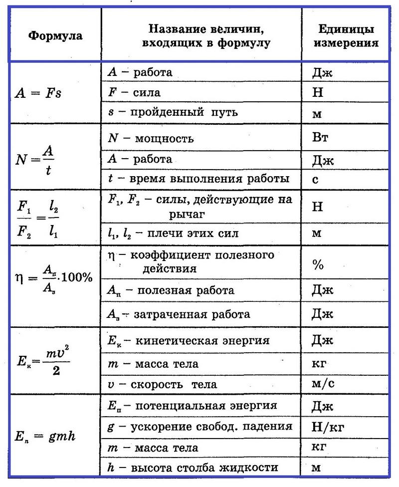 Разделы физики