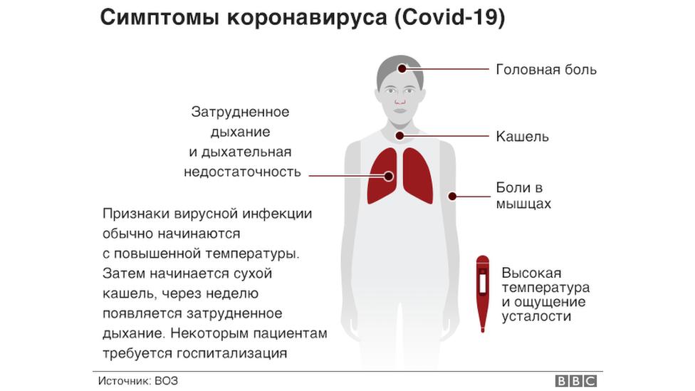 Симптомы коронавируса 2020 у человека: как их распознать